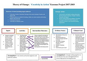 Texttafel zur Theory of Change